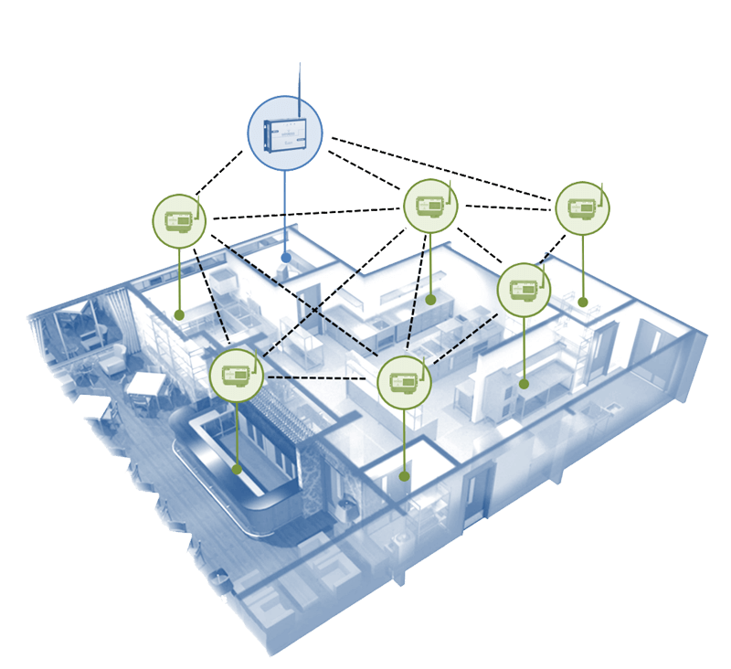 intelligent mesh networking