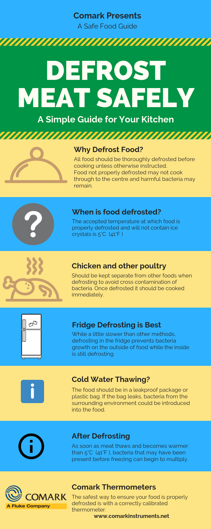 Defrosting Food Guide